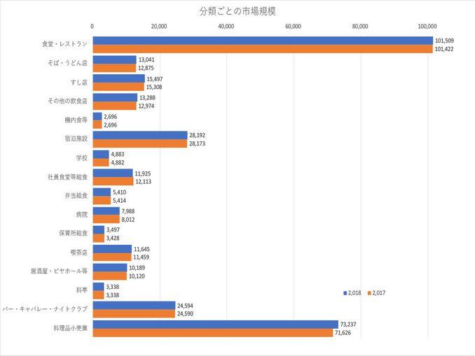 各分類ごとの市場規模(単位:億円。外食産業総合調査研究センター「平成30年外食産業市場規模推計」より)