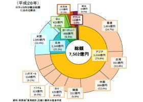 2016年の日本産農林水産物の香港への輸出額は1,853億円(前年比3.3%増)で、国・地域別でトップ(農林水産省)