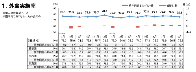 外食実施率(2017年9月)