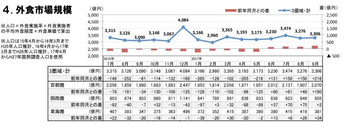 外食市場規模(2017年9月)