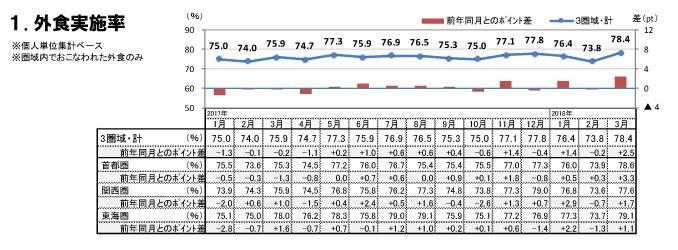 外食実施率(2018年3月)