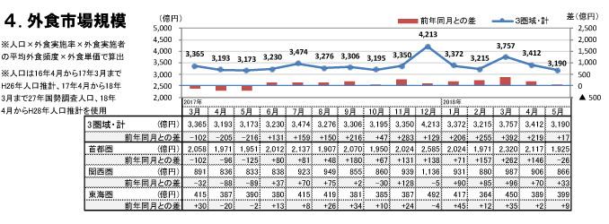 外食市場規模(2018年5月)