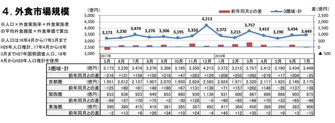 外食市場規模(2018年7月)