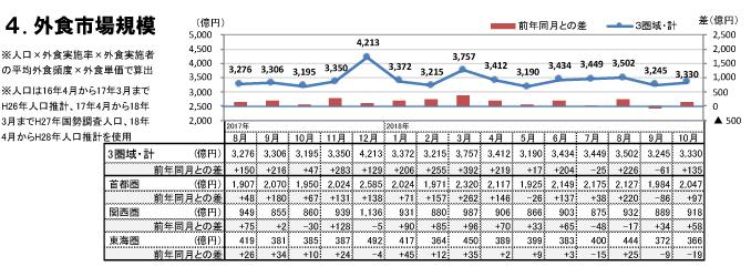 外食市場規模(2018年10月)