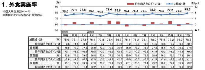 外食実施率(2018年12月)