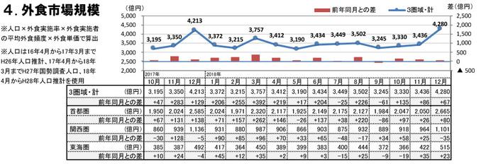 外食市場規模(2018年12月)
