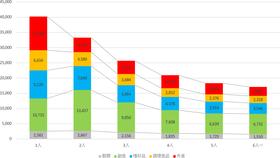 世帯人員別の食料支出(総務省・家計調査 2019から)。