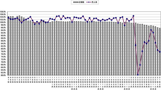 売上高と店舗数の伸び率推移(〜2021年2月)