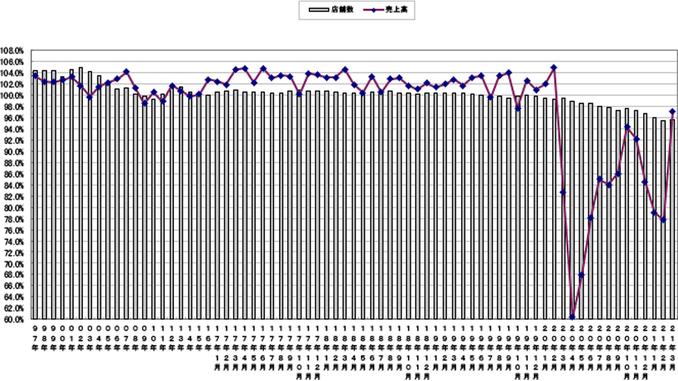 売上高と店舗数の伸び率推移(〜2021年3月)