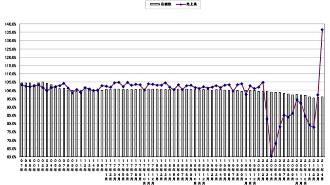 売上高と店舗数の伸び率推移(〜2021年4月)