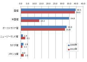 2000年と2012年の日本の牛肉消費の比較