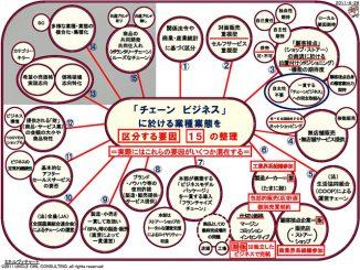 チェーン・ビジネスにおける業種・業態を区分する要因:15の整理