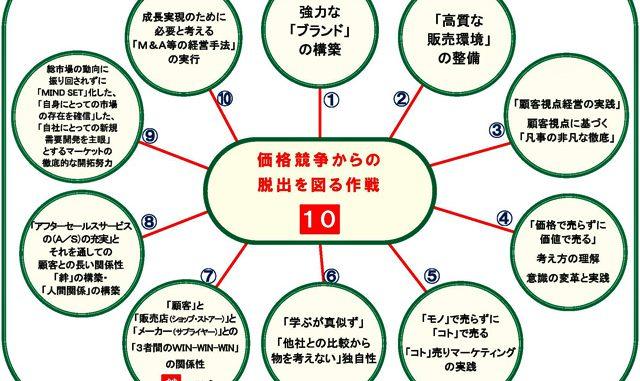 価格競争から脱出する10の方法