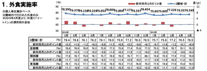 外食実施率(2019年5月)