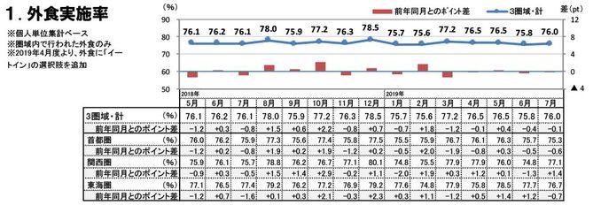 外食実施率(2019年7月)