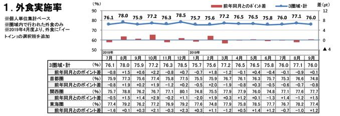 外食実施率(2019年9月)