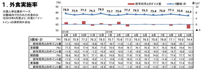 外食実施率(2019年10月)