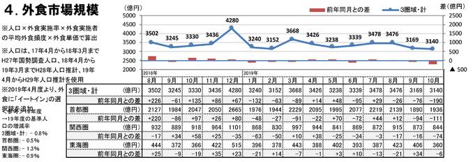 外食市場規模(2019年10月)