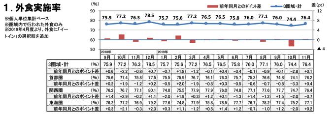 外食実施率(2019年11月)