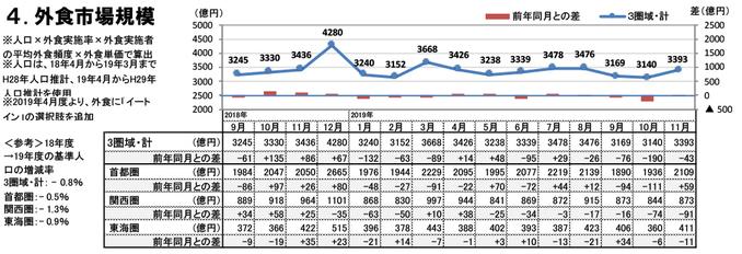外食市場規模(2019年11月)