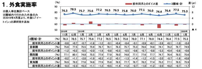 外食実施率(2020年1月)