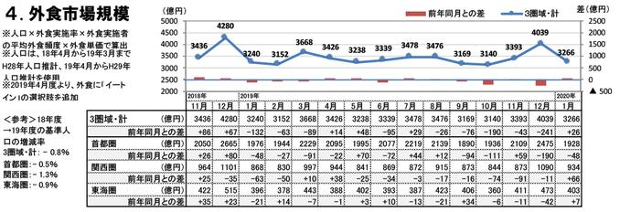外食市場規模(2020年1月)