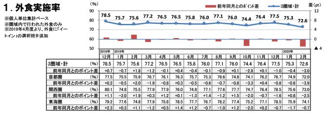 外食実施率(2020年2月)