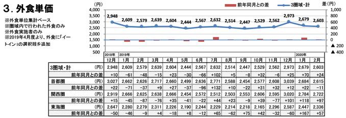 外食単価(2020年2月)