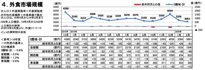 外食市場規模(2020年2月)