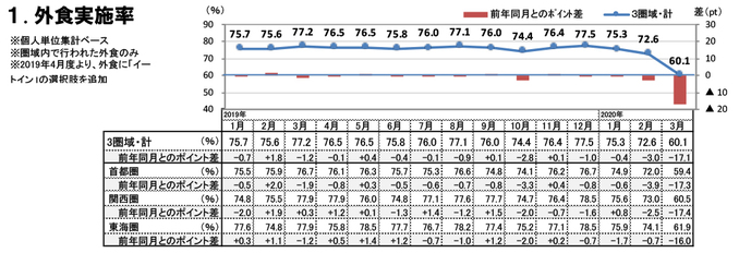 外食実施率(2020年3月)