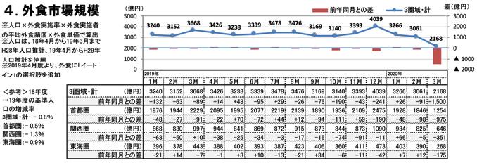 外食市場規模(2020年3月)