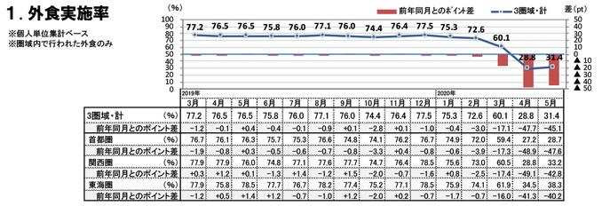 外食実施率(2020年5月)