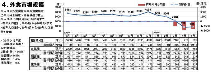 外食市場規模(2020年5月)