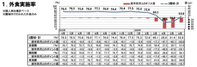 外食実施率(2020年6月)