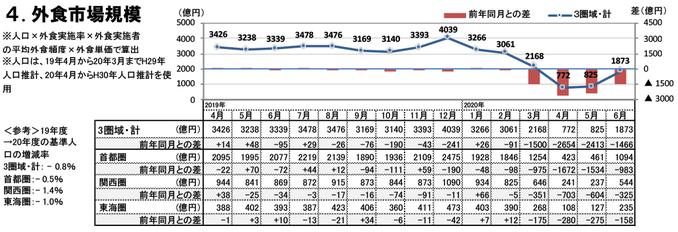 外食市場規模(2020年6月)