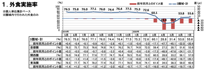外食実施率(2020年7月)