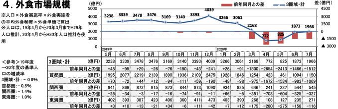 外食市場規模(2020年7月)