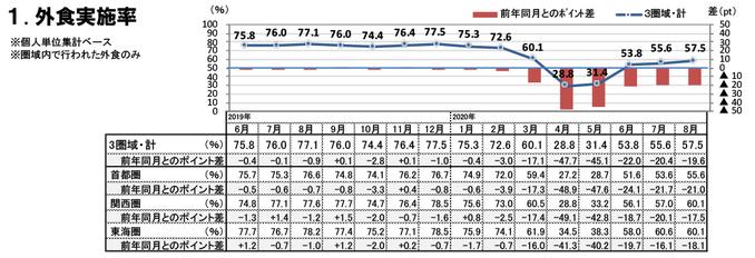 外食実施率(2020年8月)