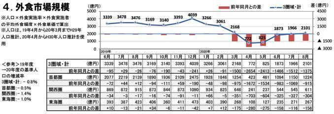 外食市場規模(2020年8月)