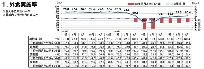 外食実施率(2020年9月)
