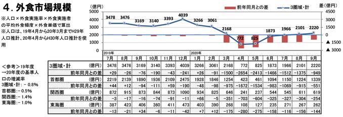 外食市場規模(2020年9月)
