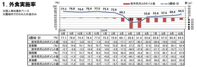 外食実施率(2020年10月)