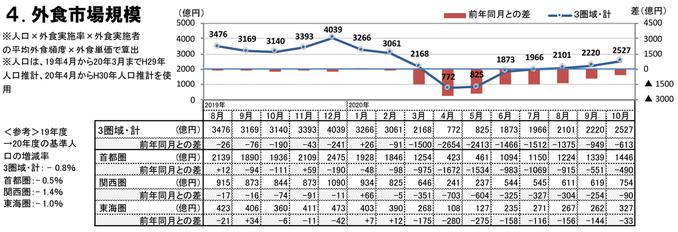 外食市場規模(2020年10月)