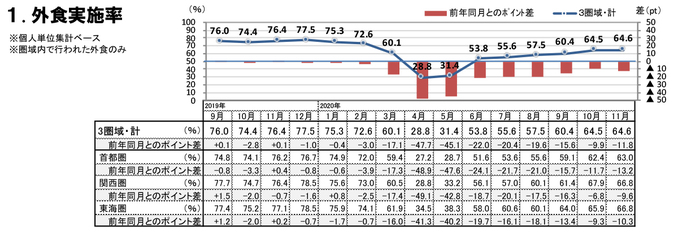 外食実施率(2020年11月)