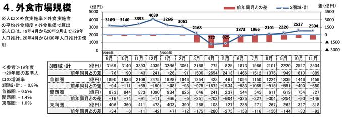 外食市場規模(2020年11月)