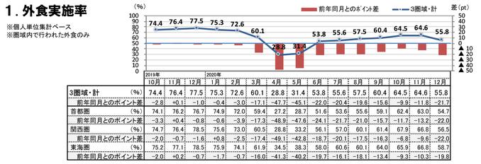 外食実施率(2020年12月)