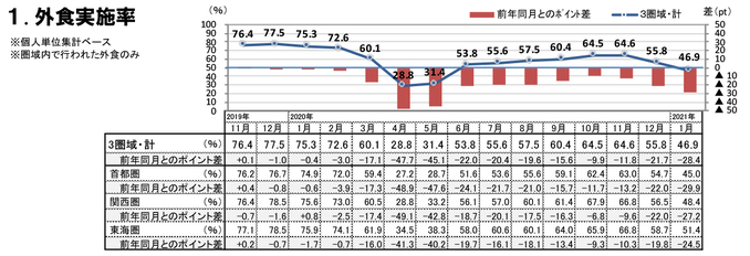 外食実施率(2021年1月)