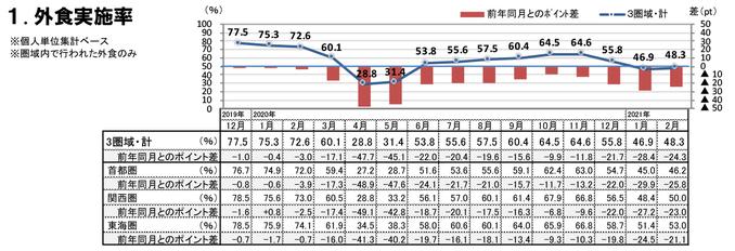 外食実施率(2021年2月)