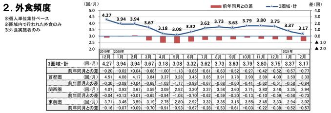 外食頻度(2021年2月)