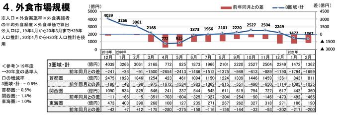 外食市場規模(2021年2月)